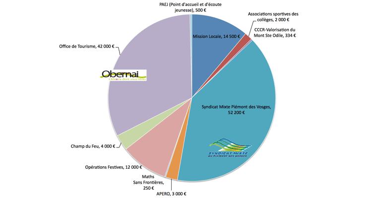 ccpo-subventions-associations